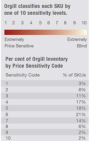 retail pricing chart of sensitivity levels and percent of sku by sensitivity code