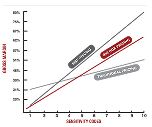 sensitivity code by gross margin chart